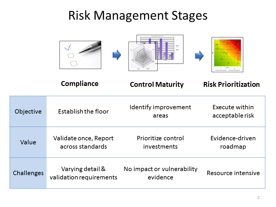 It risk management roadmap for a roadmap flashek Gallery